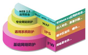 Web Firewall