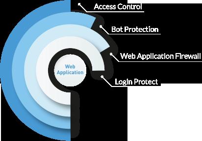 enterprise-grade-website-security