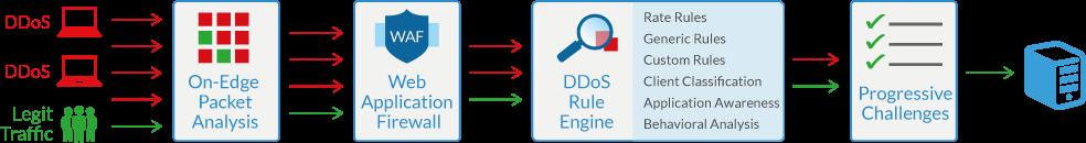 DDos防禦示意圖